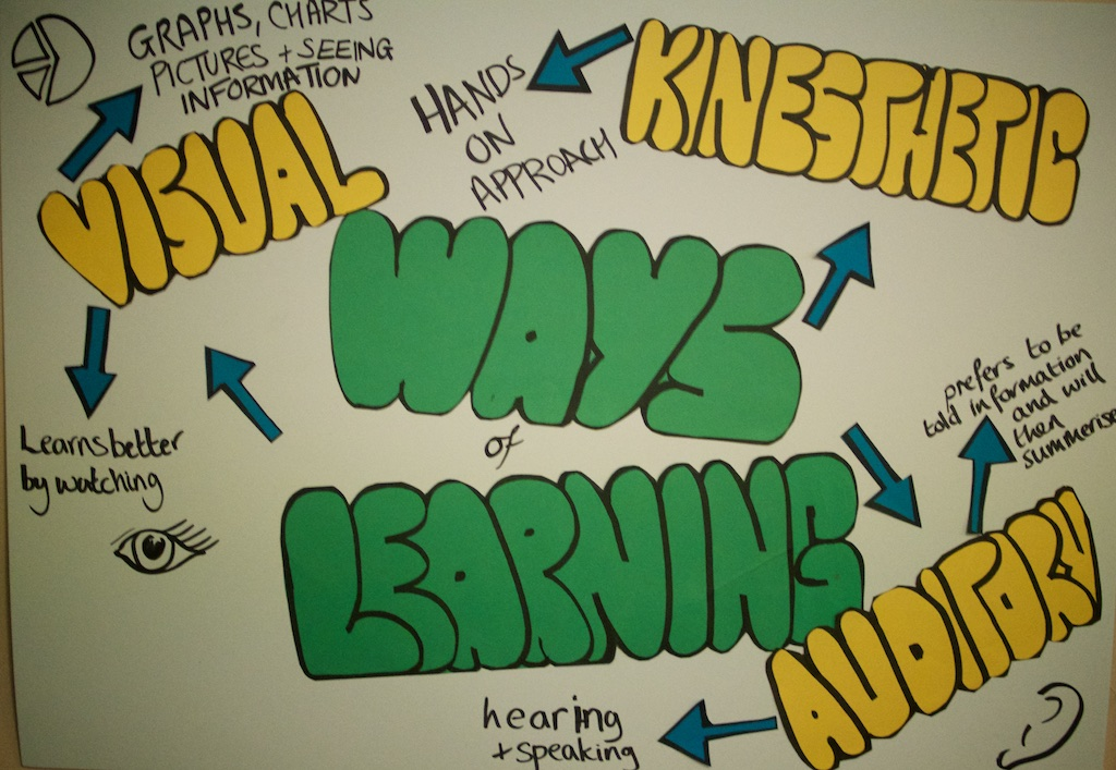 A poster outlining the 3 ways of learning: visual, auditory and kinaesthetic